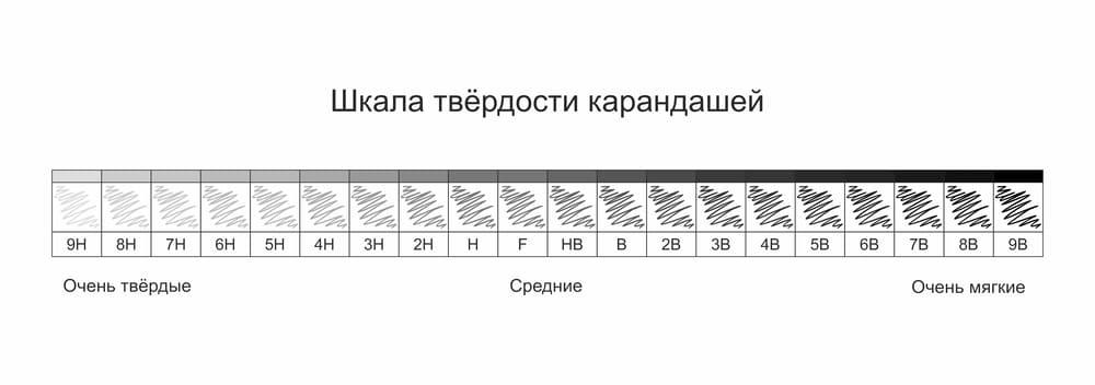Шкала твёрдости карандашей